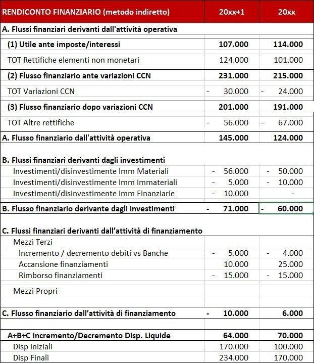 rendiconto-finanziario-come-calcolare-il-dscr-generale