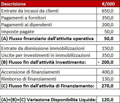 rendiconto-finanziario-metodo-diretto